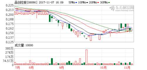 品创控股(08066.HK)年度业绩扭亏为盈至161.48万港元