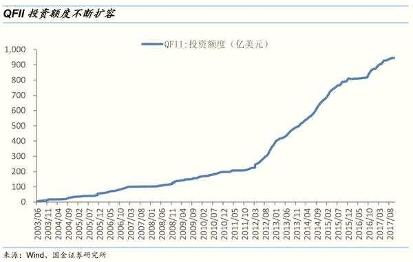 """国金策略:龙头公司获QFII青睐 聚焦""""超级品牌""""价值股"""