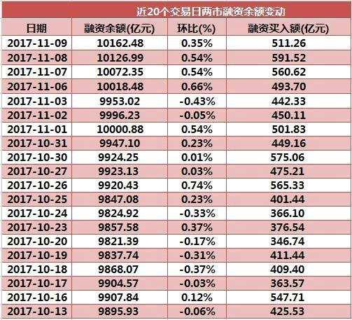 【两融数据淘金】融资余额连续4日飙升再创22个月新高 这只重组复牌股融资余额增幅最大!
