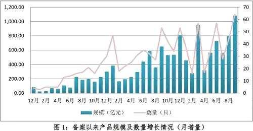 1.26万亿元,企业ABS规模飙涨!3家增速超100%,这家更猛,半年170 %!