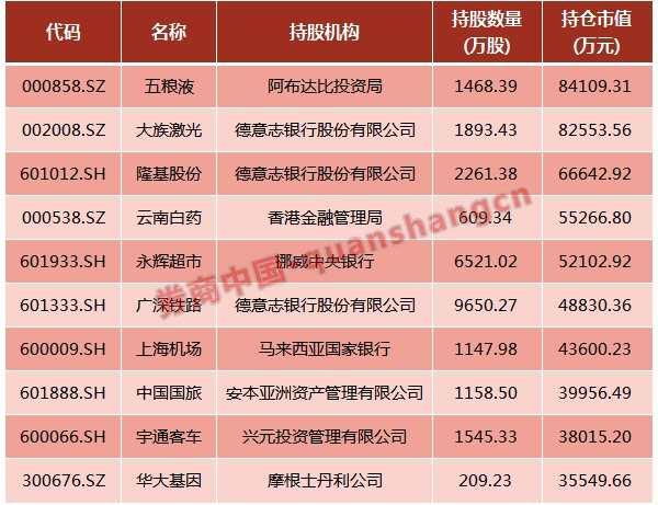 QFII大宗交易狂扫蓝筹 新进143家公司十大流通股东