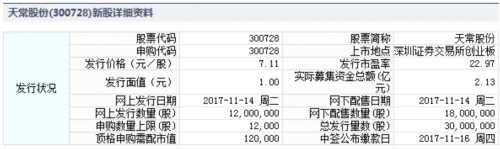 天常股份11月14日发行 申购上限1.2万股