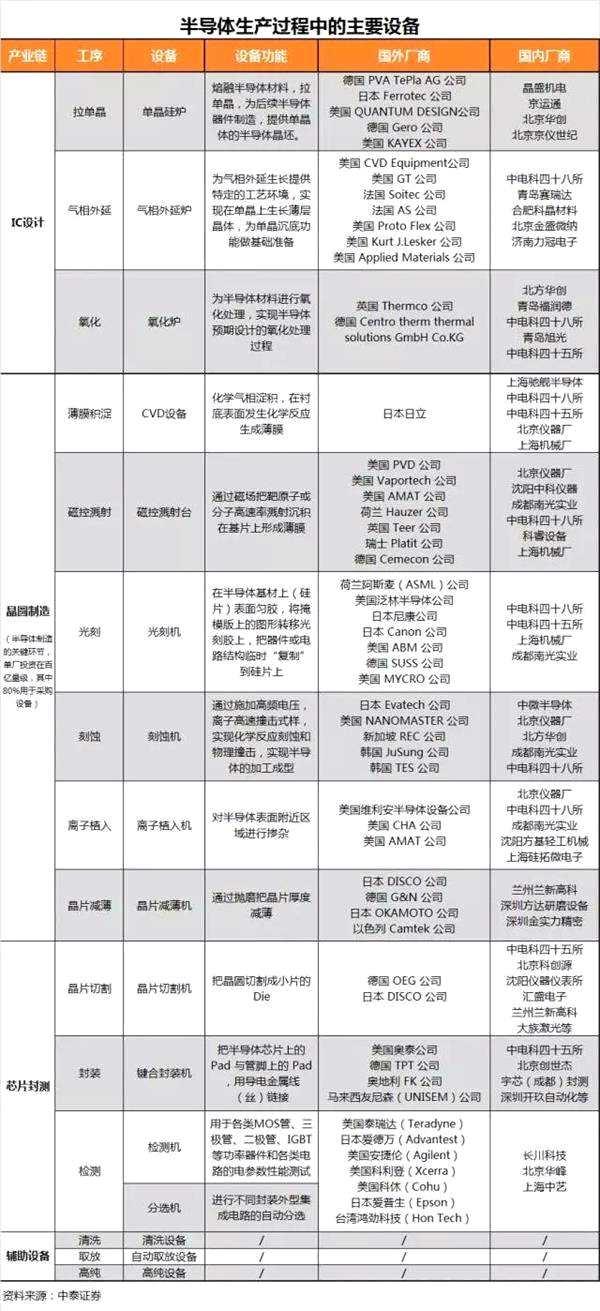 中国半导体产业新高潮来临!面对历史性机遇 你上不上车?