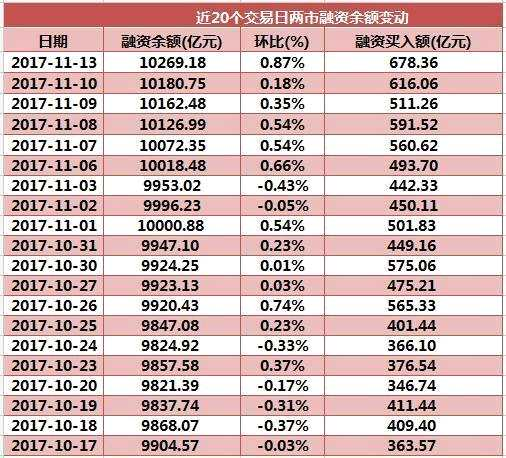 【两融数据淘金】融资余额加速飙升6连阳 逾4亿元融资盘最爱这只人工智能股(名单)