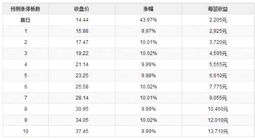 中农立华、一品红、盘龙药业11月16日上市 定位分析
