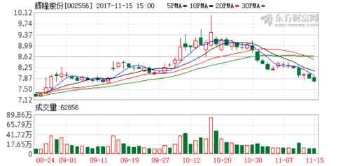 辉隆股份:控股股东增持1.98%股份 完成增持计划
