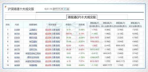 今日港股通(沪)前十大成交个股是工商银行、腾讯控股、融创中国、中芯国际、新华保险、吉利汽车、中国石油化工股份、舜宇光学科技、中国东方航空股份、中国财险。其中净流入最多的个股是工商银行,净流入1.7亿港元;净流出最多的个股是中国石油化工股份,净流出2.61亿港元。