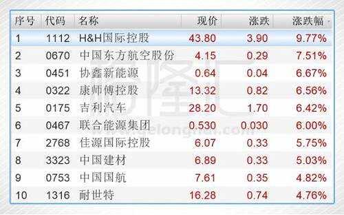 今日港股通标的中涨幅前五的个股是H&H国际控股(01112.HK)、中国东方航空股份(00670.HK)、协鑫新能源(00451.HK)、康师傅控股(00322.HK)、吉利汽车(00175.HK)。