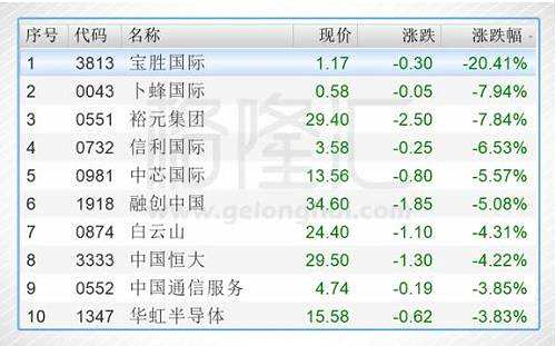 今日港股通标的中跌幅前五的个股是宝胜国际(03813.HK)、卜蜂国际(00043.HK)、裕元集团(00551.HK)、信利国际(00732.HK)、中芯国际(00981.HK)。