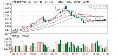 资金告急 高圆圆和baby代言的红星美凯龙再次回A股IPO