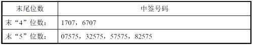 晨丰科技网上发行中签号出炉 共22500个
