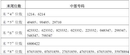 润禾材料网上发行中签号出炉 共43920个