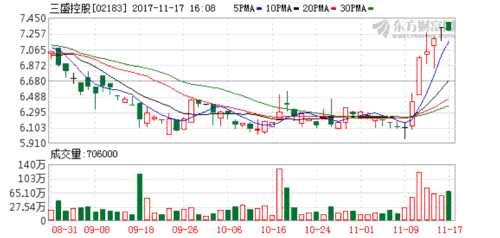 三盛控股完成发行1.35亿美元债券予兴业银行