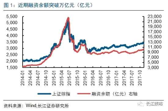长江策略:融资交易占比对指数的领先性渐弱