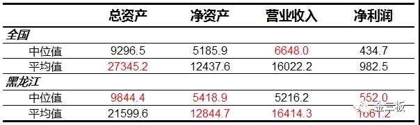 98家黑龙江新三板公司 反映黑土地产业结构