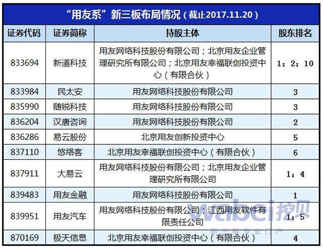 用友加码新三板投资 2642万元增持汉唐咨询