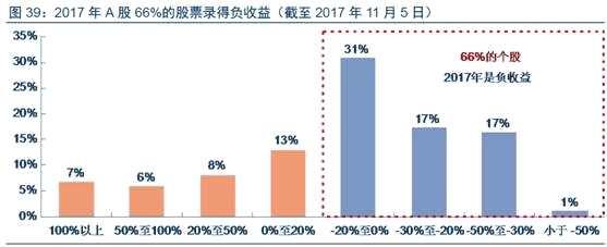 炒股真的不如买基金:今年34%股票上涨 却有88%基金赚钱!
