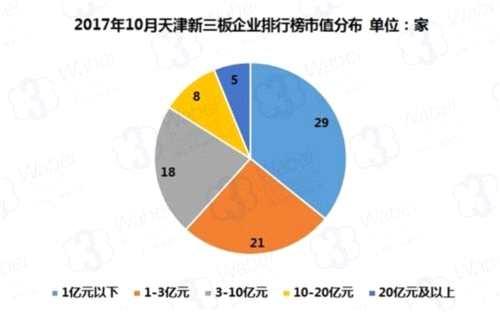 2017年10月天津新三板企业市值排行榜
