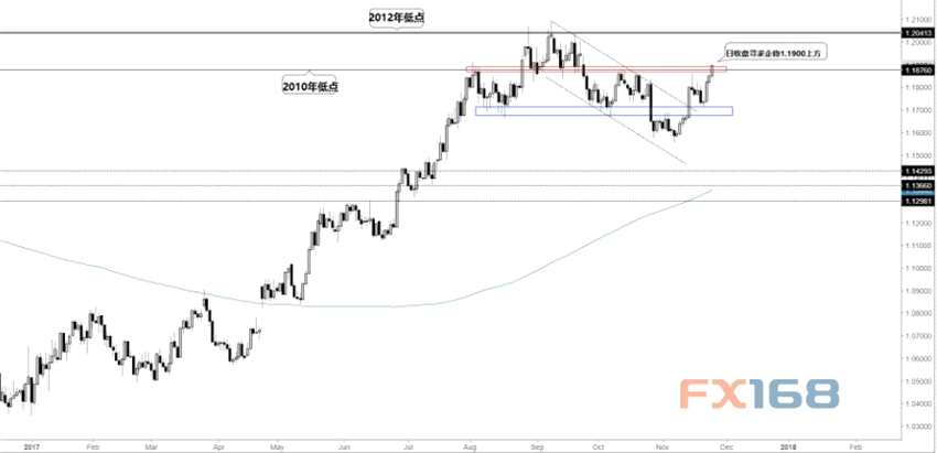 技术分析:欧元、英镑、日元、黄金走势前瞻