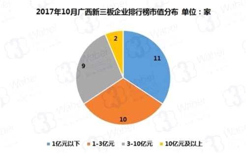 2017年10月广西新三板企业市值排行榜