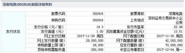 深南电路11月30日发行 申购上限2.8万股