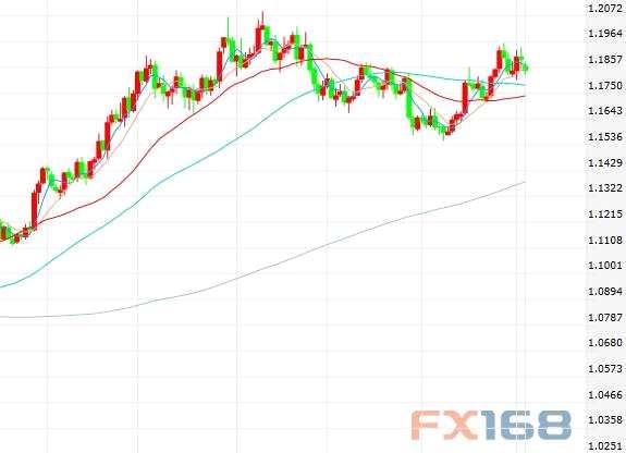 法兴银行:仓位和收益率情况互相制肘 本周欧元仍将挣扎