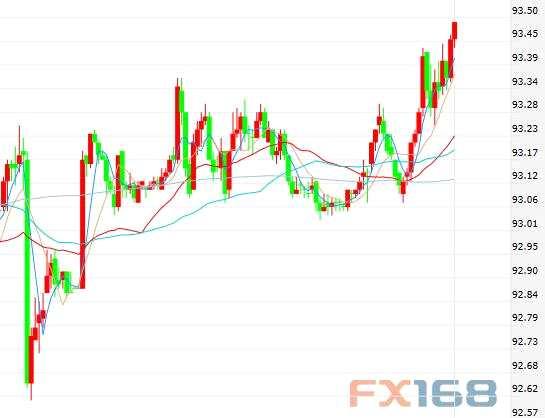 道明银行:虽然走势仍震荡 美元本周有望三周来首次收涨