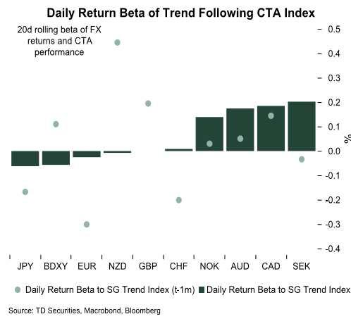 道明银行:CTA基金表现模型偏向看多美元 纽元减持幅度大