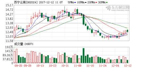 苏宁云商减持阿里550万股 套现9.4亿美元