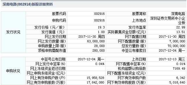 深南电路12月13日中小板上市 定位分析