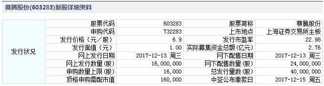 赛腾股份12月13日发行 申购上限1.6万股