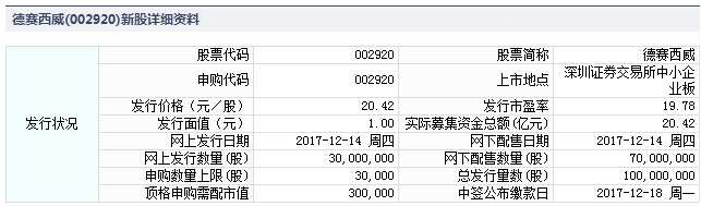 德赛西威12月14日发行 申购上限3万股