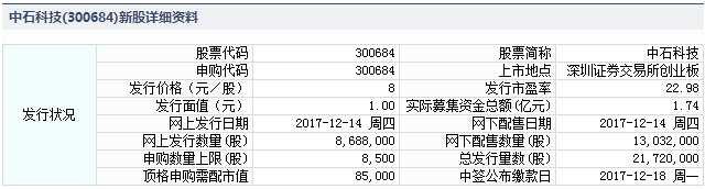 中石科技12月14日发行 申购上限8500股
