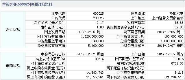华能水电12月15日上交所上市 定位分析