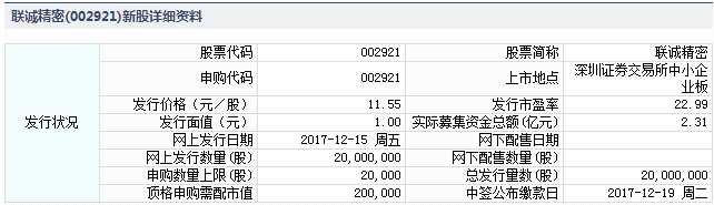 联诚精密12月15日发行 申购上限2万股