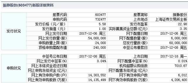 振静股份12月18日上交所上市 定位分析