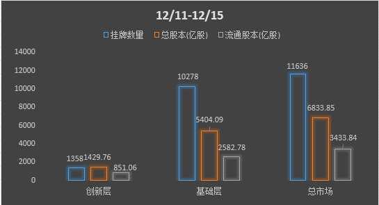 新三板周报:本周挂牌公司总数达11636家