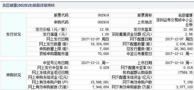 名臣健康12月18日中小板上市 定位分析