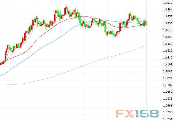 ING:欧元/美元进入2018年后将保持强劲 即使短线或暂时回调