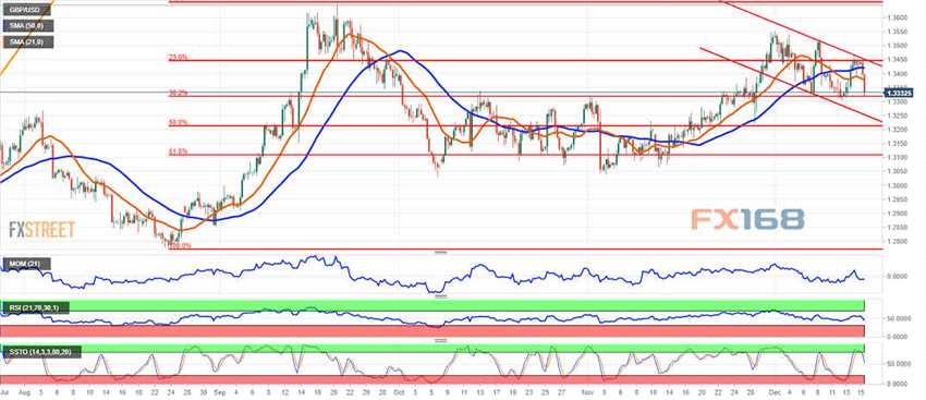 分析师:英镑/美元下周走势前瞻