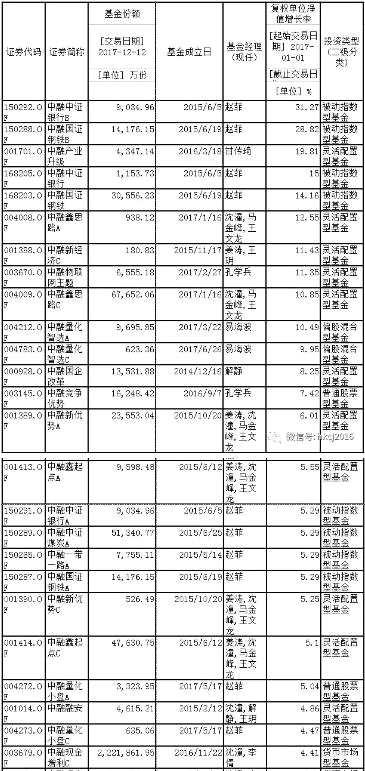 """昔日发力分级 今朝人才短缺 中融基金""""转型""""路难行!"""