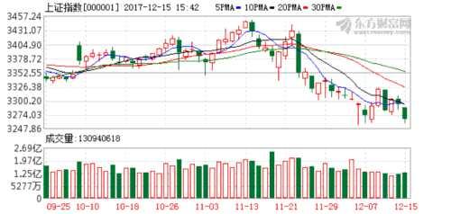 A股走势与半年前惊人相似 关注下周大盘能否探底回升?