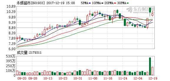永辉超市复牌高开低走 刘强东旗下两公司浮盈55.36亿元