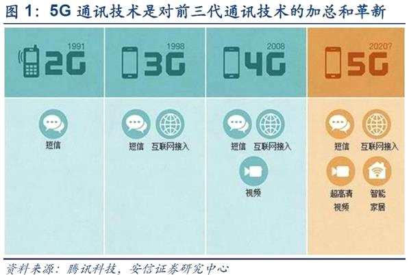 安信策略:科技立国 开启属于中国的5G时代(附股)