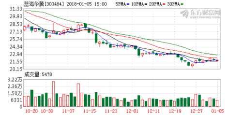 蓝海华腾:南桥投资拟减持不超过总股本的2%