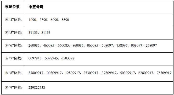 盈趣科技网上发行中签号出炉 共135000个
