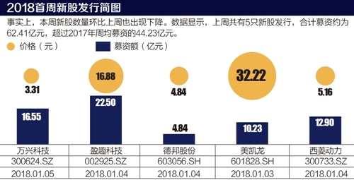 2018年IPO全景趋势前瞻:粤苏浙吹响新经济崛起号角