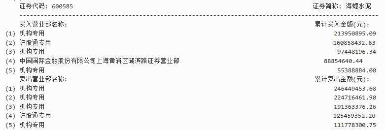 机构博弈水泥建材股 4机构卖出海螺水泥7.74亿元