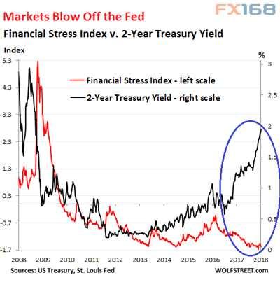 (金融压力指数与两年期美债收益率走势,</p><p>