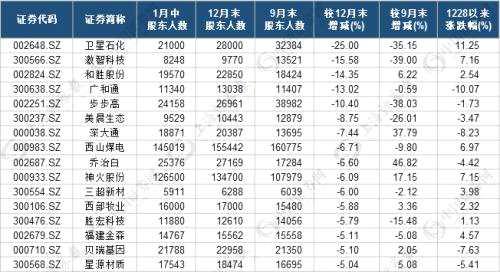 这些公司股东户数半月降超10% 9股明显滞涨(附股)